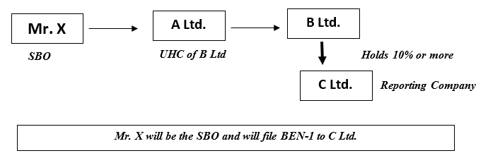 Significant Beneficial Owner (SBO) Rules   Section 90   Form